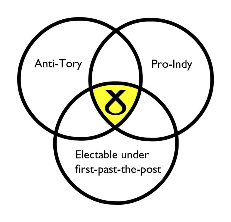 SNP Venn diagramme