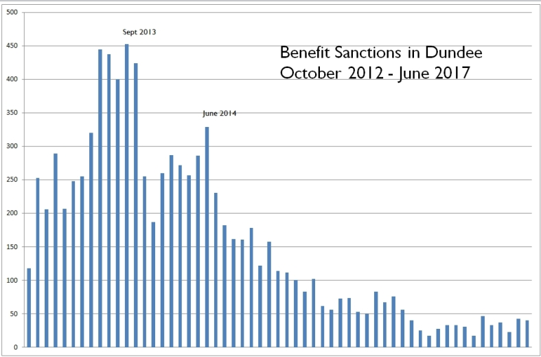 17-11-18 Benefit sanctions by month